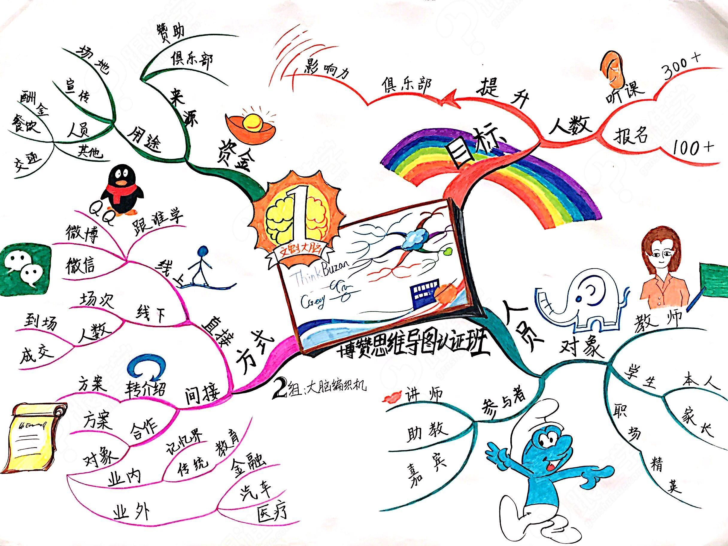 思维导图管理师认证班第4期(武汉大学)