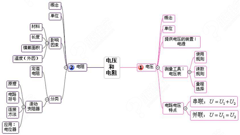中考物理复习单元思维导图