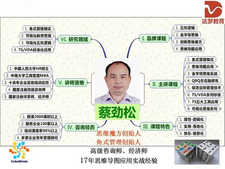 蔡劲松——思维魔方,鱼式管理