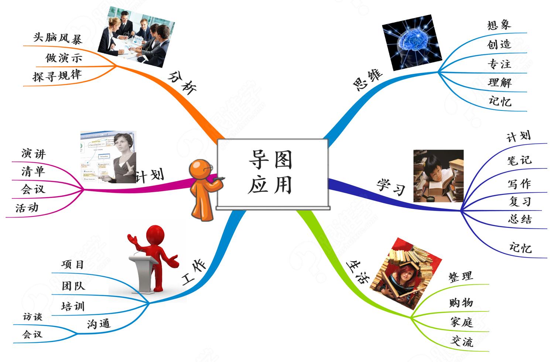 简介 1,导图原理 2,学习应用 3,工作应用 4,生活应用  目录 1 思维导