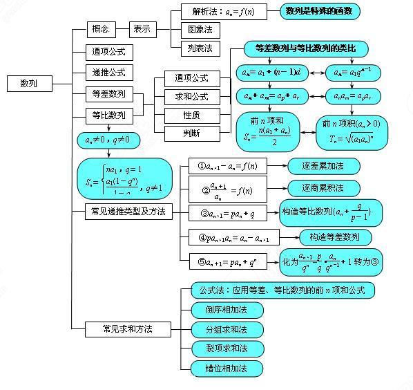 数列章节知识结构图.jpg
