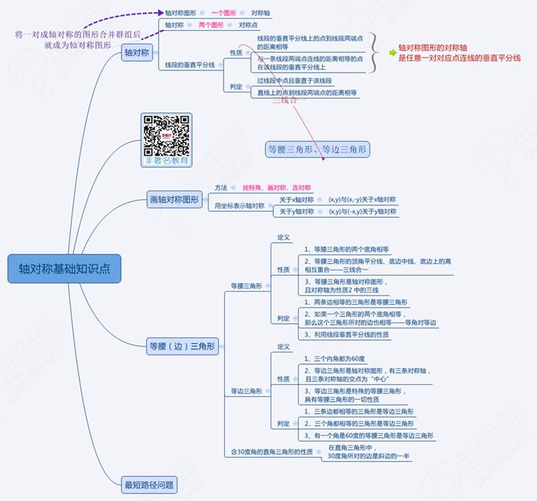 初二数学分式知识点结构图
