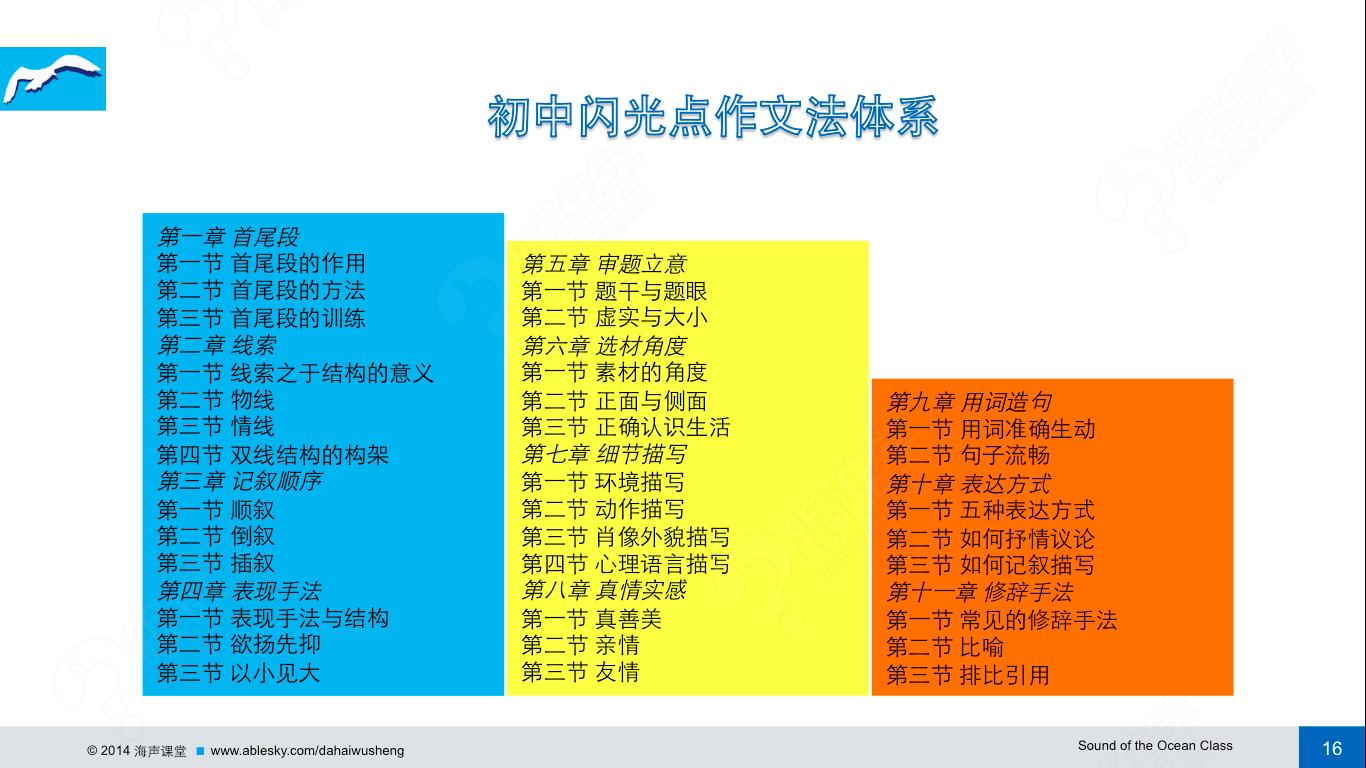 2016年上海中考作文之结构
