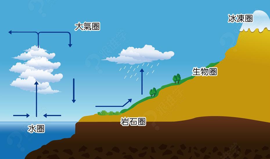 公开课地球圈层结构