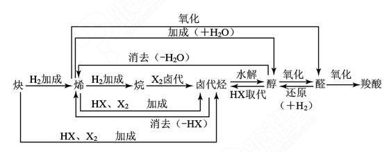 你所不知道的更高更妙的高考化学思想方法之:有机合成与推断方法。 有机推断题,最终的目的是:确定具体的每一种有机物。其命题的主要形式为框图推断,考察内容为推导出有机物的结构、写出同分异构体、化学方程式、猜测反应类型以及判断物质性质等,也考察学生一定的所学知识的迁移能力。 解题基本思路为: 1、 确定反应类型:根据反应条件、相对分子质量变化等。 2、 确定物质种类:根据反应类型。