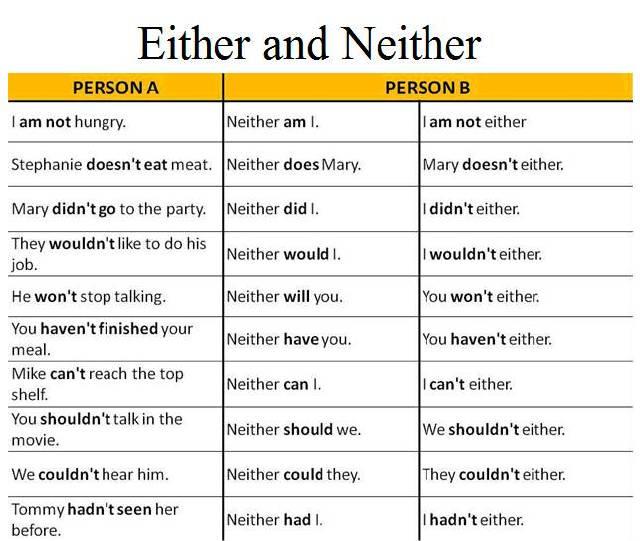 單詞Neither Or Either,傻傻分不清?一張圖表解決難題!